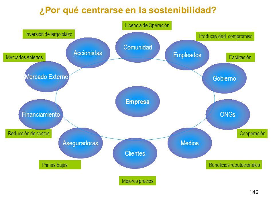 142 ¿Por qué centrarse en la sostenibilidad? Mercados Abiertos Primas bajas Mejores precios Beneficios reputacionales Cooperación Facilitación Product