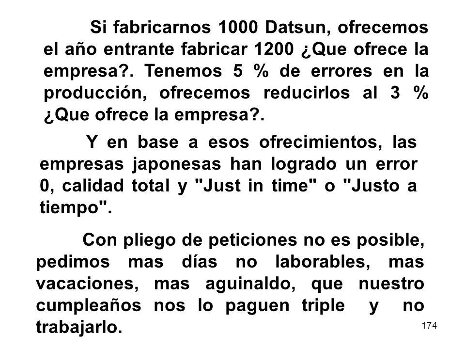 174 Si fabricarnos 1000 Datsun, ofrecemos el año entrante fabricar 1200 ¿Que ofrece la empresa?. Tenemos 5 % de errores en la producción, ofrecemos re