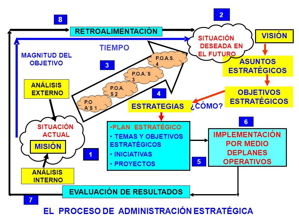 IMPLEMENTACIÓN POR MEDIO DEPLANES OPERATIVOS EL PROCESO DE ADMINISTRACIÓN ESTRATÉGICA 8 VISIÓN OBJETIVOS ESTRATÉGICOS ASUNTOS ESTRATÉGICOS PLAN ESTRAT