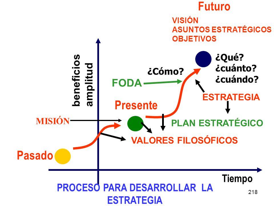 218 beneficios amplitud Tiempo Pasado Presente Futuro ¿Qué? ¿cuánto? ¿cuándo? ¿Cómo? PROCESO PARA DESARROLLAR LA ESTRATEGIA VISIÓN ASUNTOS ESTRATÉGICO