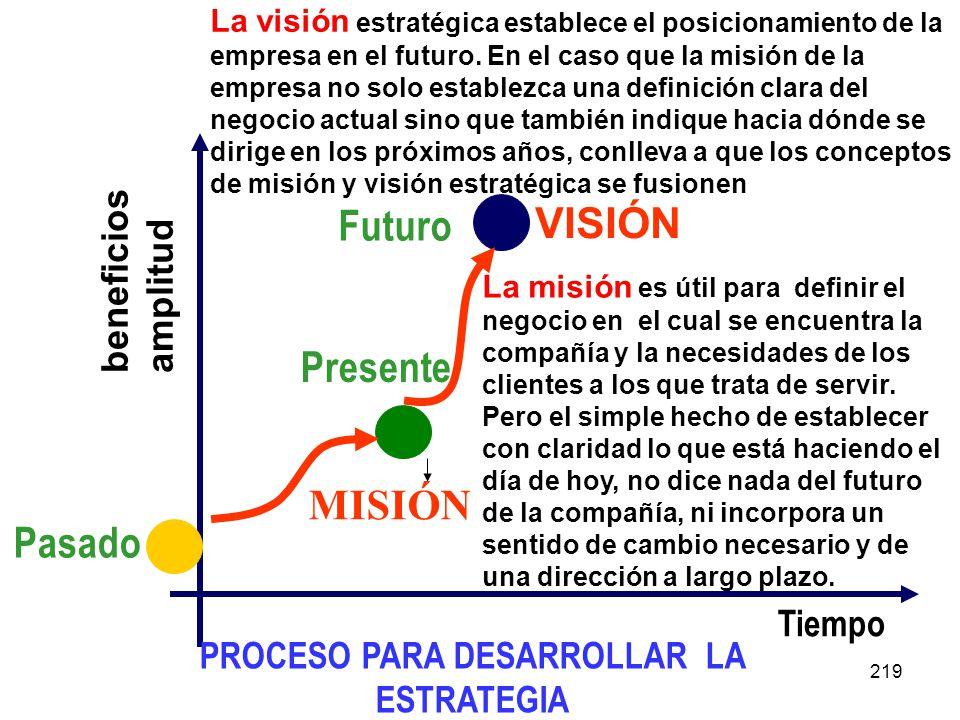 219 beneficios amplitud Tiempo Pasado Presente PROCESO PARA DESARROLLAR LA ESTRATEGIA VISIÓN MISIÓN La misión es útil para definir el negocio en el cu