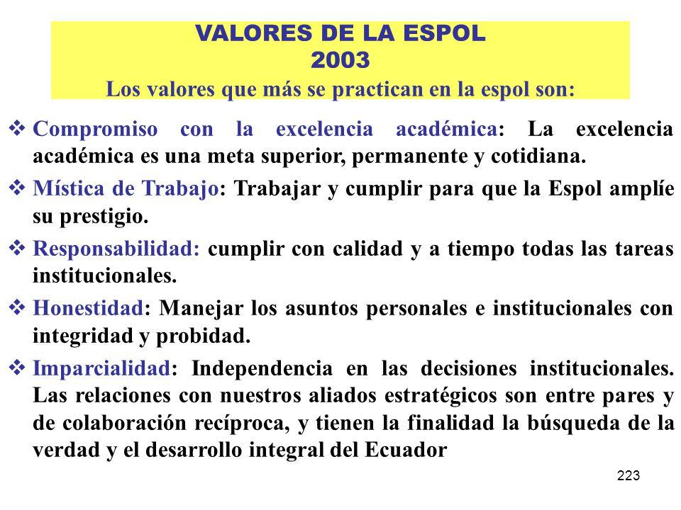 223 VALORES DE LA ESPOL 2003 Los valores que más se practican en la espol son: Compromiso con la excelencia académica: La excelencia académica es una