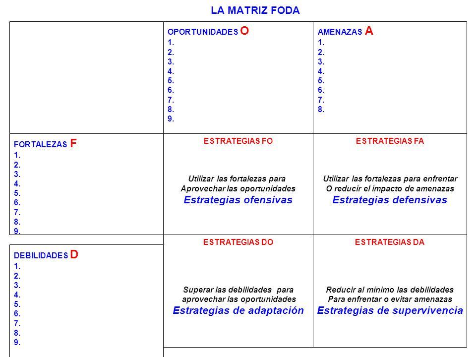 232 LA MATRIZ FODA OPORTUNIDADES O 1. 2. 3. 4. 5. 6. 7. 8. 9. AMENAZAS A 1. 2. 3. 4. 5. 6. 7. 8. FORTALEZAS F 1. 2. 3. 4. 5. 6. 7. 8. 9. ESTRATEGIAS F