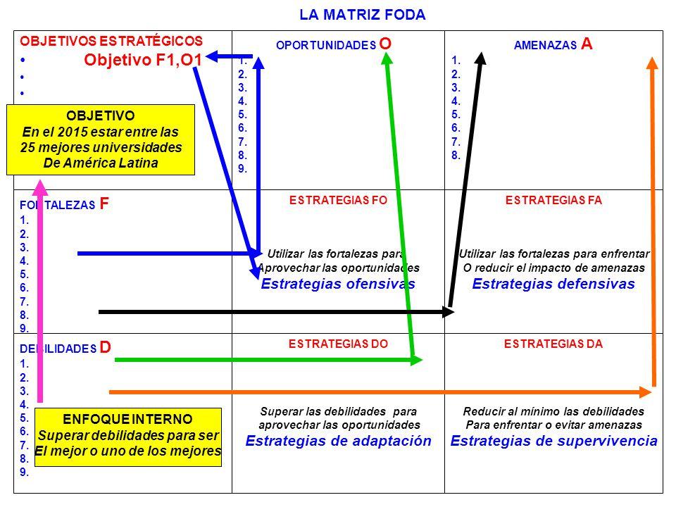 236 LA MATRIZ FODA OBJETIVOS ESTRATÉGICOS Objetivo F1,O1 OPORTUNIDADES O 1. 2. 3. 4. 5. 6. 7. 8. 9. AMENAZAS A 1. 2. 3. 4. 5. 6. 7. 8. FORTALEZAS F 1.