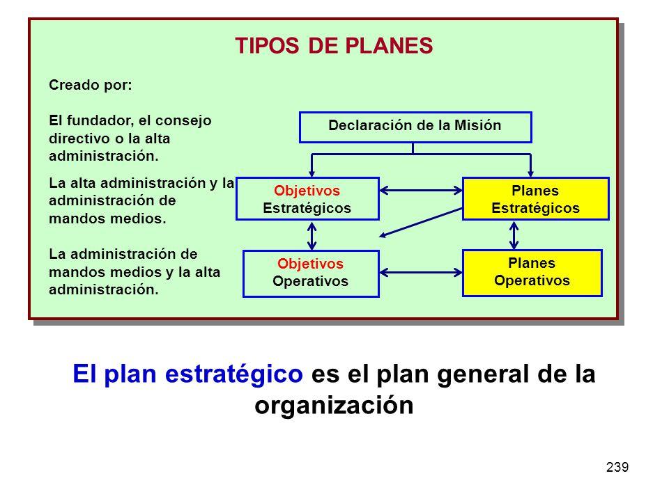 239 Declaración de la Misión Objetivos Estratégicos Planes Estratégicos Objetivos Operativos Planes Operativos Creado por: El fundador, el consejo dir