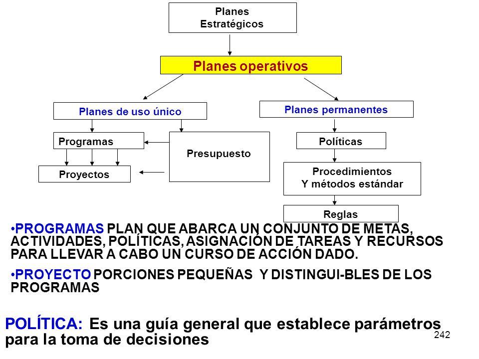 242 Planes Estratégicos Planes operativos Planes de uso único Planes permanentes Programas Proyectos Presupuesto Políticas Procedimientos Y métodos es