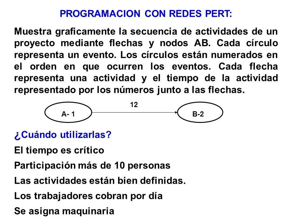 PROGRAMACION CON REDES PERT: Muestra graficamente la secuencia de actividades de un proyecto mediante flechas y nodos AB. Cada círculo representa un e