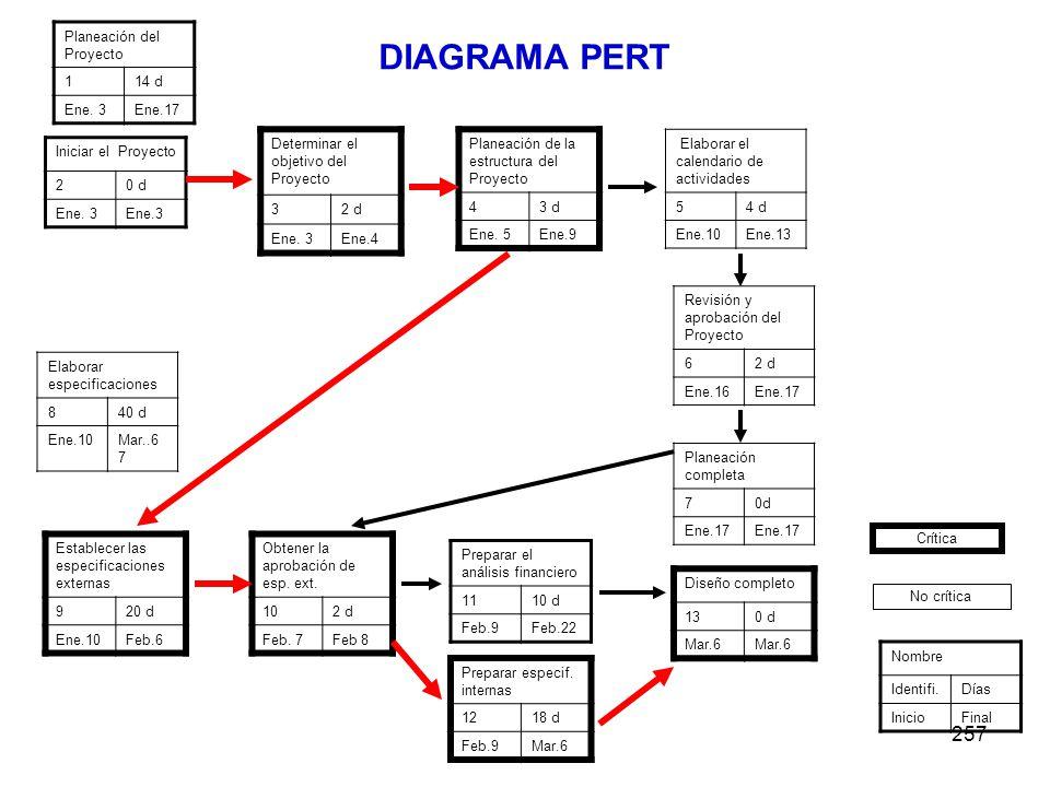 257 Planeación del Proyecto 114 d Ene. 3Ene.17 Determinar el objetivo del Proyecto 32 d Ene. 3Ene.4 Planeación de la estructura del Proyecto 43 d Ene.