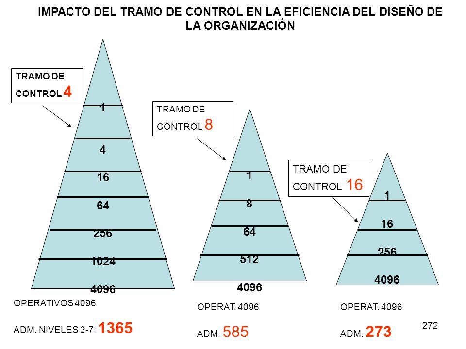 272 1 4 16 64 256 1024 4096 1 8 64 512 4096 1 16 256 4096 OPERATIVOS 4096 ADM. NIVELES 2-7: 1365 TRAMO DE CONTROL 4 TRAMO DE CONTROL 8 TRAMO DE CONTRO