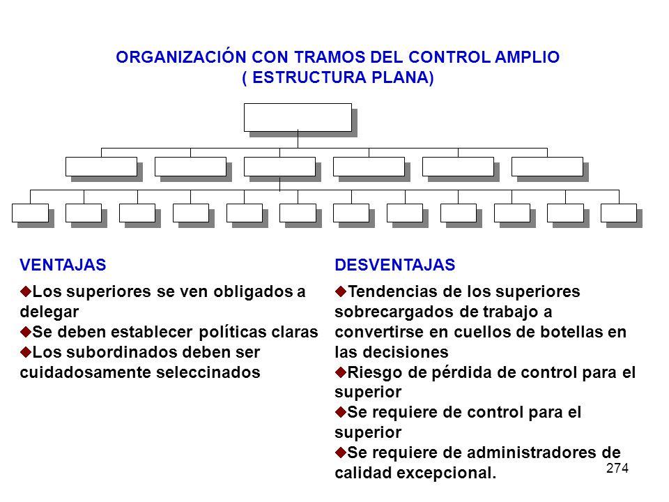 274 ORGANIZACIÓN CON TRAMOS DEL CONTROL AMPLIO ( ESTRUCTURA PLANA) VENTAJASDESVENTAJAS Los superiores se ven obligados a delegar Se deben establecer p