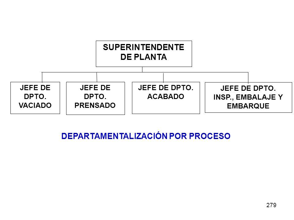 279 DEPARTAMENTALIZACIÓN POR PROCESO SUPERINTENDENTE DE PLANTA JEFE DE DPTO. VACIADO JEFE DE DPTO. PRENSADO JEFE DE DPTO. INSP., EMBALAJE Y EMBARQUE J