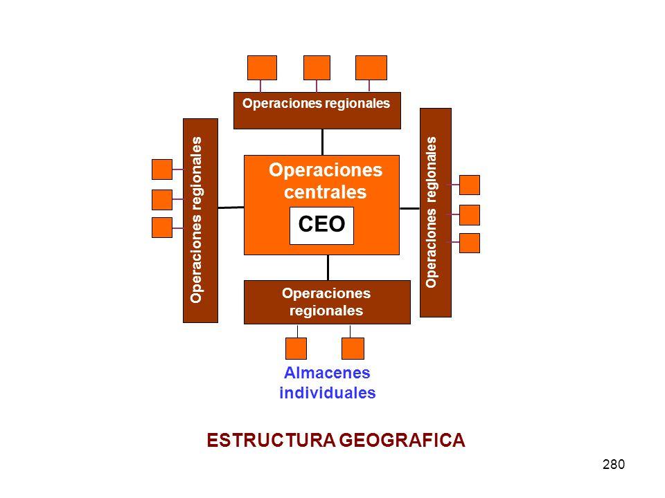 280 Almacenes individuales ESTRUCTURA GEOGRAFICA Operaciones regionales CEO Operaciones centrales Operaciones regionales