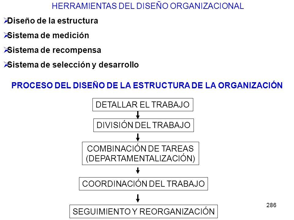 286 HERRAMIENTAS DEL DISEÑO ORGANIZACIONAL Diseño de la estructura Sistema de medición Sistema de recompensa Sistema de selección y desarrollo PROCESO