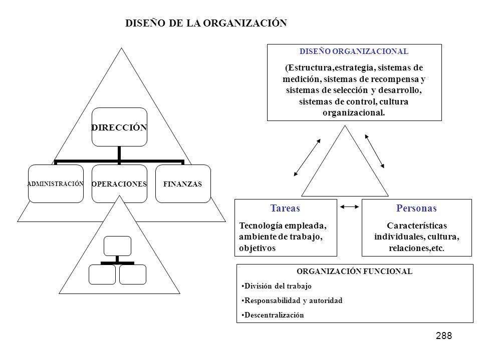 288 DIRECCIÓN ADMINISTRACIÓNOPERACIONESFINANZAS DISEÑO ORGANIZACIONAL (Estructura,estrategia, sistemas de medición, sistemas de recompensa y sistemas
