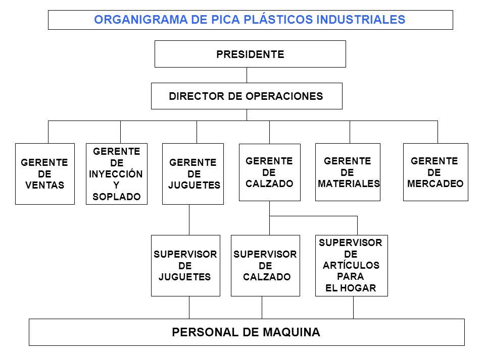 307 ORGANIGRAMA DE PICA PLÁSTICOS INDUSTRIALES DIRECTOR DE OPERACIONES GERENTE DE MERCADEO GERENTE DE MATERIALES GERENTE DE CALZADO GERENTE DE JUGUETE