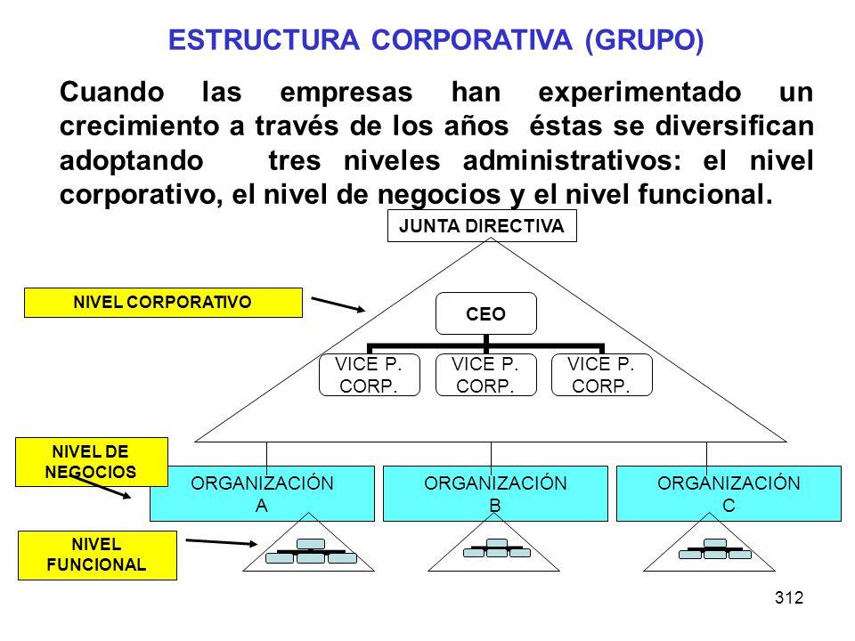 312 ESTRUCTURA CORPORATIVA (GRUPO) Cuando las empresas han experimentado un crecimiento a través de los años éstas se diversifican adoptando tres nive