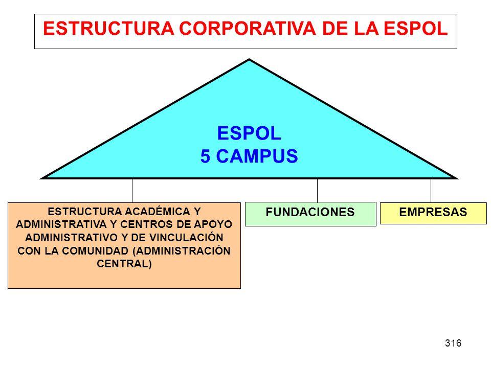 316 ESPOL 5 CAMPUS ESTRUCTURA ACADÉMICA Y ADMINISTRATIVA Y CENTROS DE APOYO ADMINISTRATIVO Y DE VINCULACIÓN CON LA COMUNIDAD (ADMINISTRACIÓN CENTRAL)