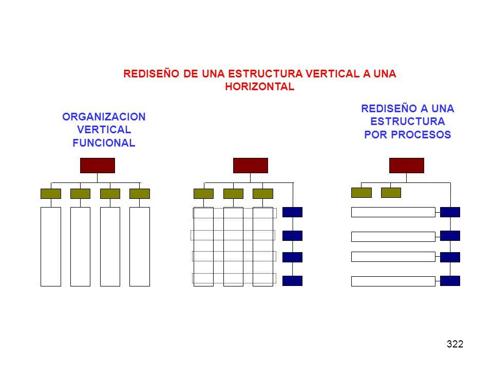 322 ORGANIZACION VERTICAL FUNCIONAL REDISEÑO A UNA ESTRUCTURA POR PROCESOS REDISEÑO DE UNA ESTRUCTURA VERTICAL A UNA HORIZONTAL