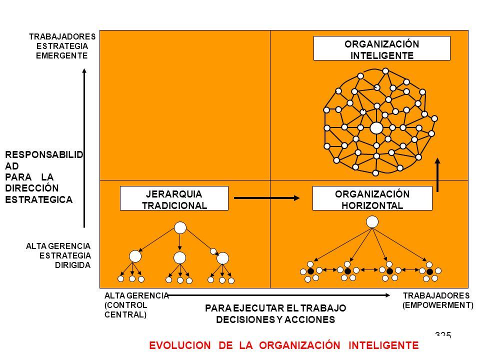 325 JERARQUIA TRADICIONAL ORGANIZACIÓN HORIZONTAL ORGANIZACIÓN INTELIGENTE ALTA GERENCIA ESTRATEGIA DIRIGIDA TRABAJADORES ESTRATEGIA EMERGENTE RESPONS