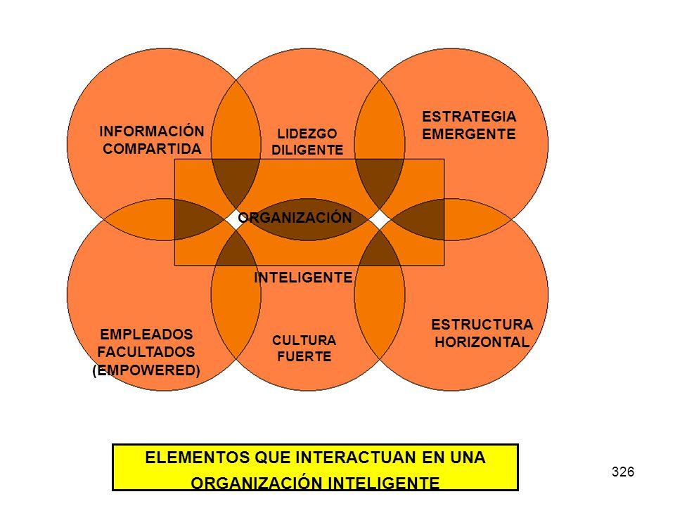 326 INFORMACIÓN COMPARTIDA LIDEZGO DILIGENTE ESTRATEGIA EMERGENTE EMPLEADOS FACULTADOS (EMPOWERED) CULTURA FUERTE ESTRUCTURA HORIZONTAL ORGANIZACIÓN I