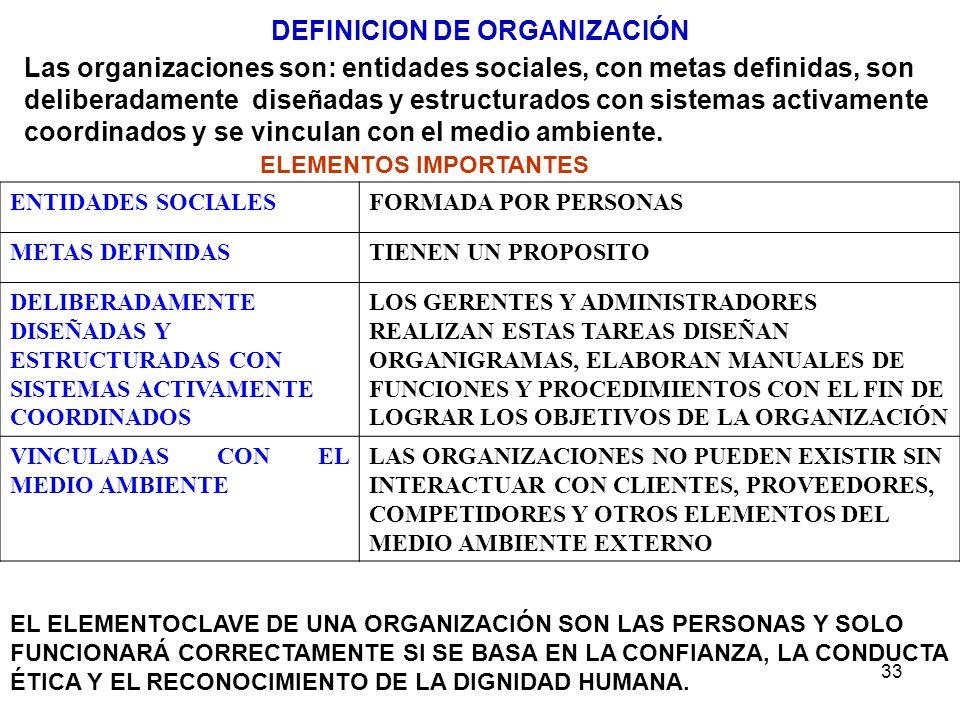 33 ENTIDADES SOCIALESFORMADA POR PERSONAS METAS DEFINIDASTIENEN UN PROPOSITO DELIBERADAMENTE DISEÑADAS Y ESTRUCTURADAS CON SISTEMAS ACTIVAMENTE COORDI