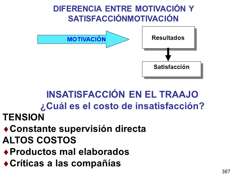 367 MOTIVACIÓN Resultados Satisfacción DIFERENCIA ENTRE MOTIVACIÓN Y SATISFACCIÓNMOTIVACIÓN INSATISFACCIÓN EN EL TRAAJO ¿Cuál es el costo de insatisfa