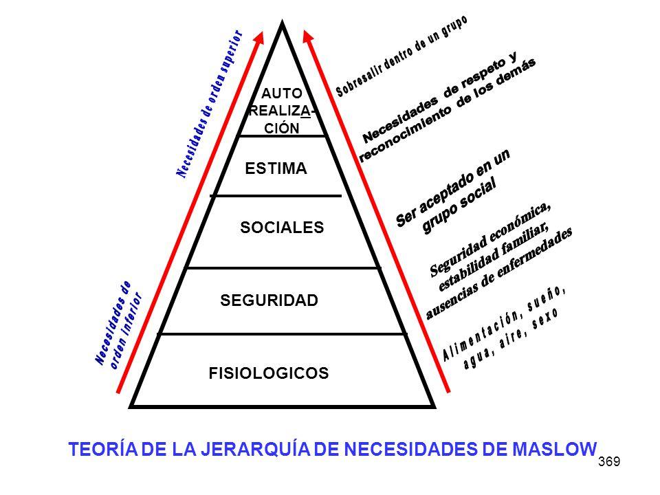 369 AUTO REALIZA- CIÓN ESTIMA SOCIALES SEGURIDAD FISIOLOGICOS TEORÍA DE LA JERARQUÍA DE NECESIDADES DE MASLOW
