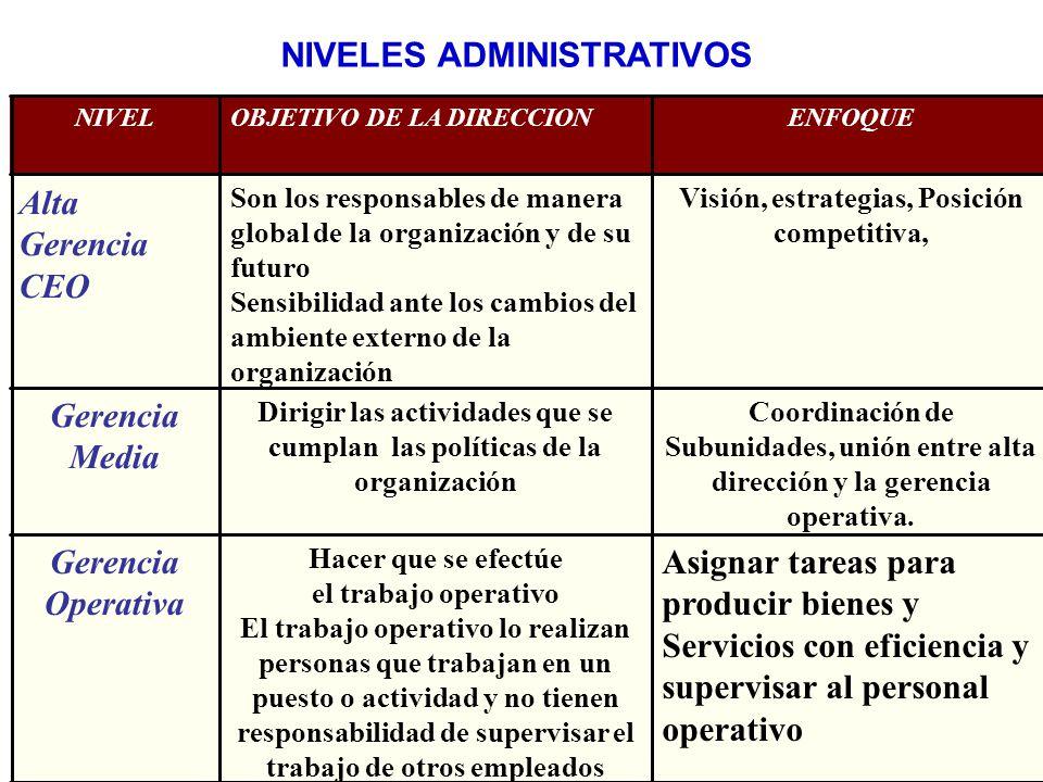 47 NIVELES ADMINISTRATIVOS Asignar tareas para producir bienes y Servicios con eficiencia y supervisar al personal operativo Hacer que se efectúe el t