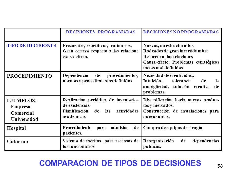 58 Reorganización de dependencias públicas. Sistema de méritos para ascensos de los funcionarios Gobierno Compra de equipos de cirugíaProcedimiento pa