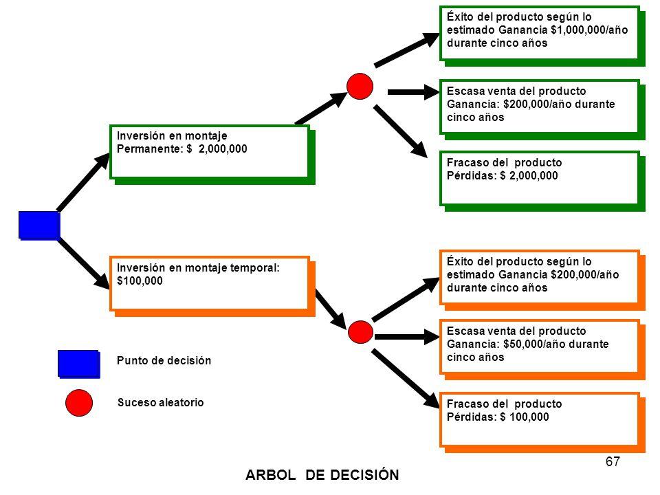 67 Suceso aleatorio Punto de decisión Inversión en montaje temporal: $100,000 Inversión en montaje temporal: $100,000 Inversión en montaje Permanente:
