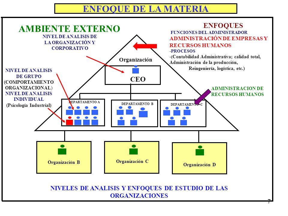 7 ENFOQUE DE LA MATERIA CEO Organización B Organización C Organización D Organización NIVEL DE ANALISIS DE LA ORGANIZACIÓN Y CORPORATIVO NIVEL DE ANAL