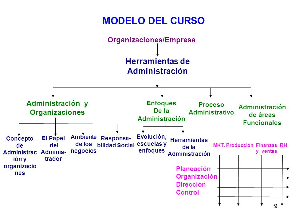 9 Organizaciones/Empresa Herramientas de Administración Administración y Organizaciones Enfoques De la Administración Proceso Administrativo Administr
