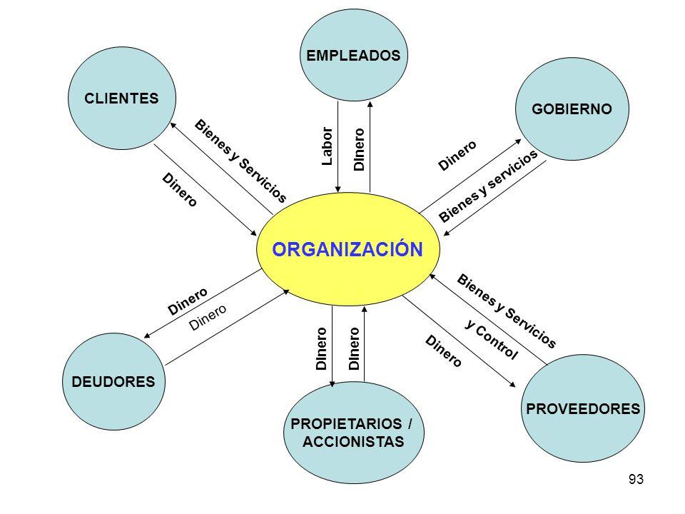 93 ORGANIZACIÓN EMPLEADOS CLIENTES PROVEEDORES GOBIERNO DEUDORES PROPIETARIOS / ACCIONISTAS Dinero Bienes y Servicios y Control Dinero Bienes y servic
