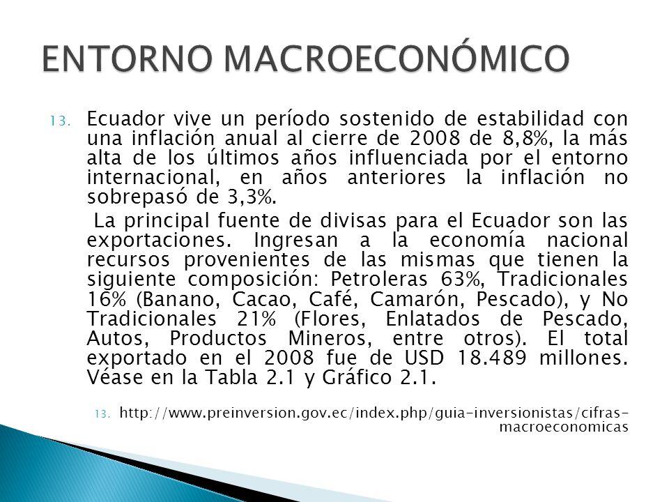 13. Ecuador vive un período sostenido de estabilidad con una inflación anual al cierre de 2008 de 8,8%, la más alta de los últimos años influenciada p