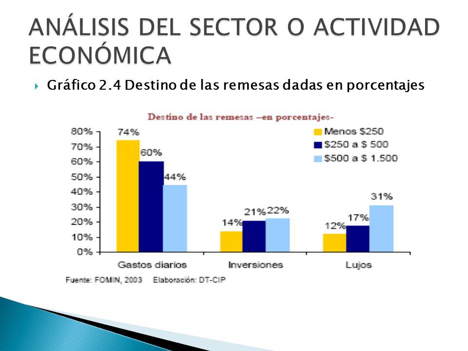 Gráfico 2.4 Destino de las remesas dadas en porcentajes