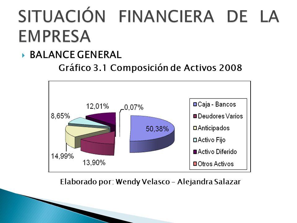 BALANCE GENERAL Gráfico 3.1 Composición de Activos 2008 Elaborado por: Wendy Velasco – Alejandra Salazar