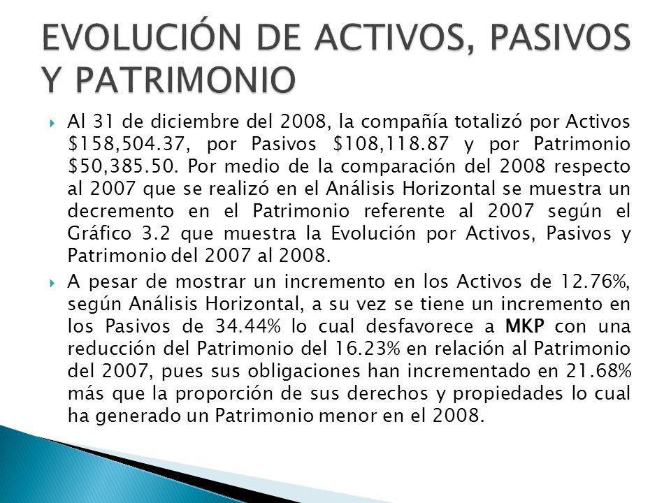 Al 31 de diciembre del 2008, la compañía totalizó por Activos $158,504.37, por Pasivos $108,118.87 y por Patrimonio $50,385.50. Por medio de la compar
