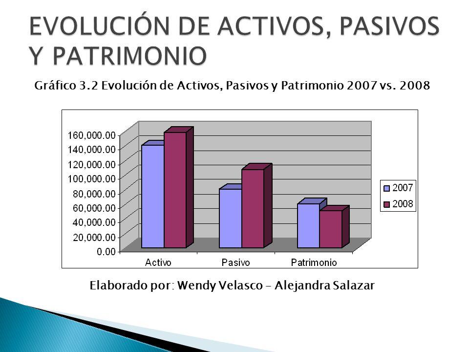 Gráfico 3.2 Evolución de Activos, Pasivos y Patrimonio 2007 vs. 2008 Elaborado por: Wendy Velasco – Alejandra Salazar