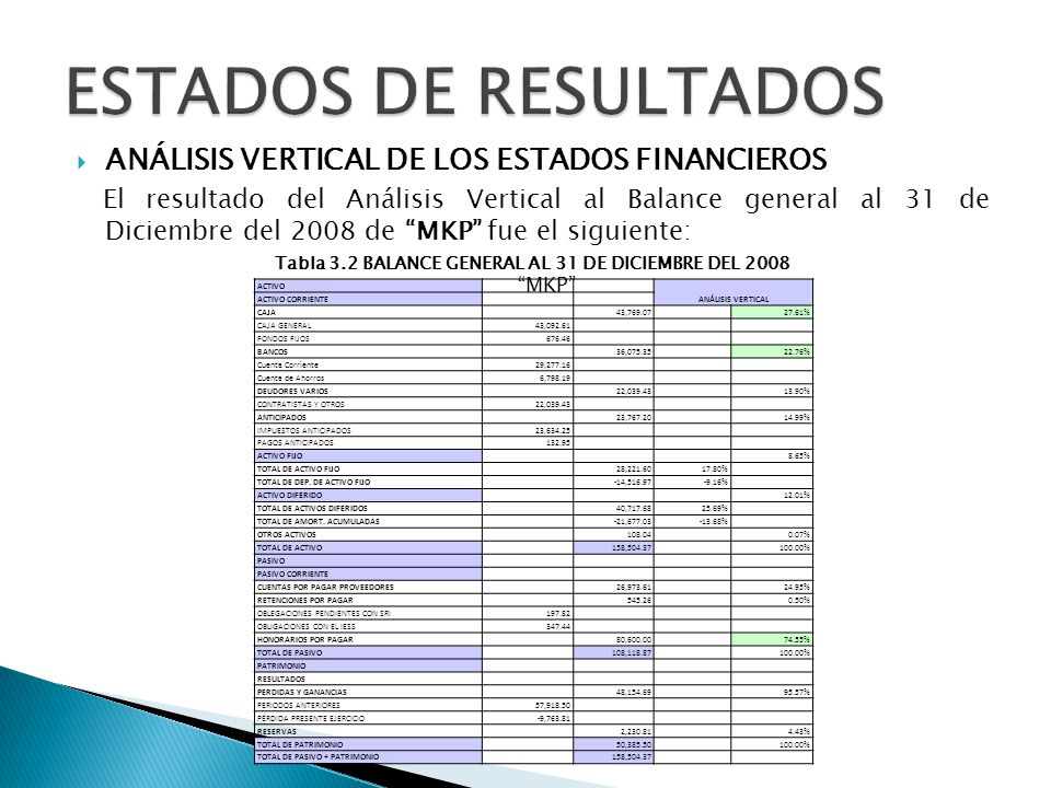 ANÁLISIS VERTICAL DE LOS ESTADOS FINANCIEROS El resultado del Análisis Vertical al Balance general al 31 de Diciembre del 2008 de MKP fue el siguiente