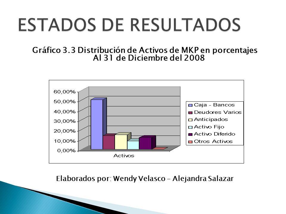 Gráfico 3.3 Distribución de Activos de MKP en porcentajes Al 31 de Diciembre del 2008 Elaborados por: Wendy Velasco – Alejandra Salazar