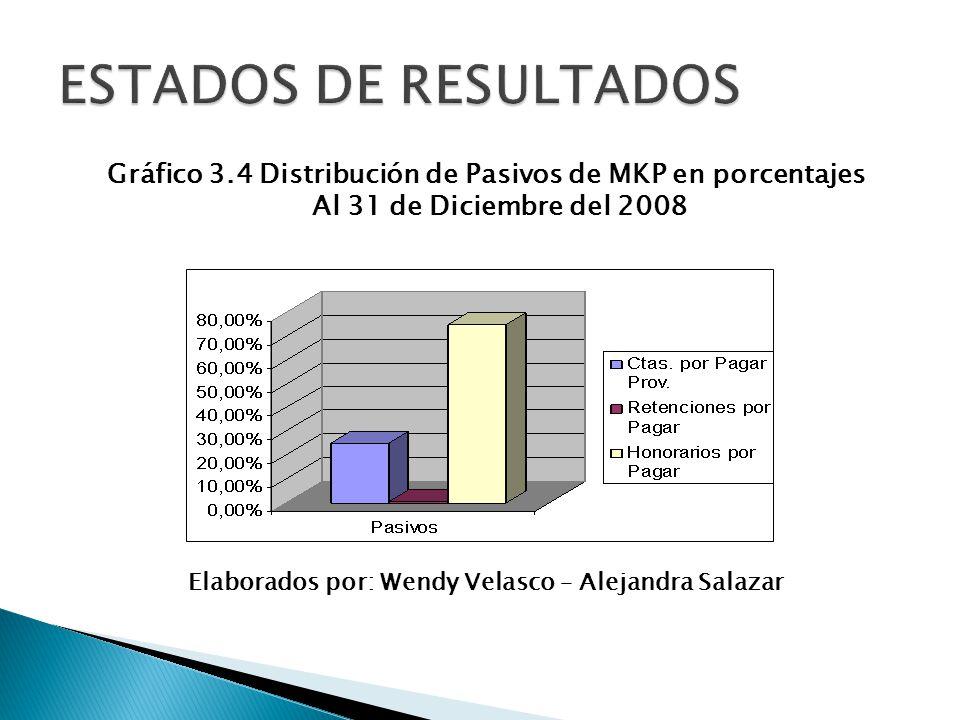 Gráfico 3.4 Distribución de Pasivos de MKP en porcentajes Al 31 de Diciembre del 2008 Elaborados por: Wendy Velasco – Alejandra Salazar