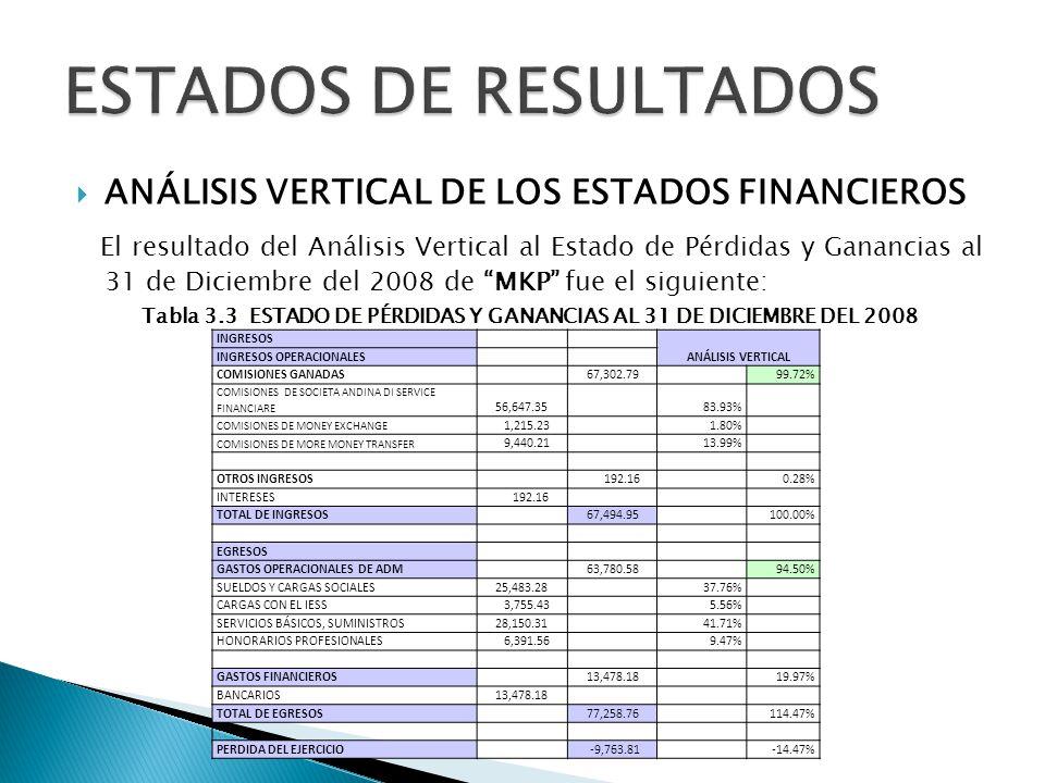 ANÁLISIS VERTICAL DE LOS ESTADOS FINANCIEROS El resultado del Análisis Vertical al Estado de Pérdidas y Ganancias al 31 de Diciembre del 2008 de MKP f