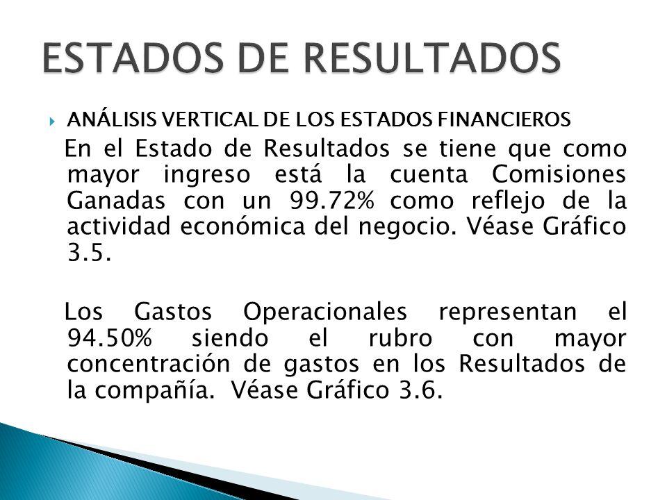 ANÁLISIS VERTICAL DE LOS ESTADOS FINANCIEROS En el Estado de Resultados se tiene que como mayor ingreso está la cuenta Comisiones Ganadas con un 99.72