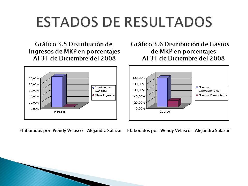 Gráfico 3.5 Distribución de Ingresos de MKP en porcentajes Al 31 de Diciembre del 2008 Elaborados por: Wendy Velasco – Alejandra Salazar Gráfico 3.6 D