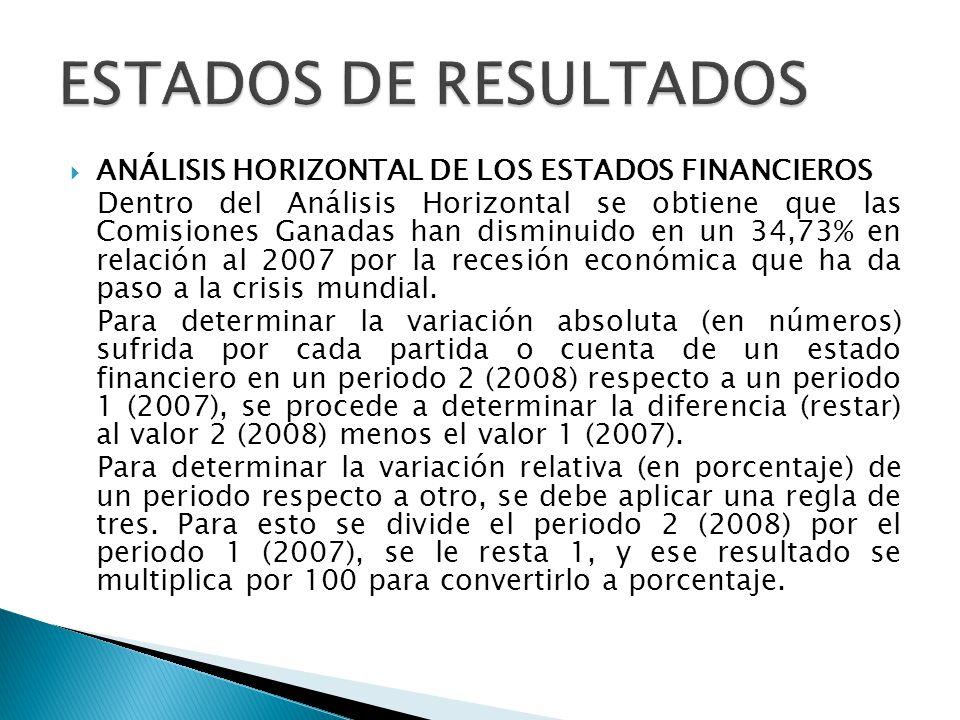 ANÁLISIS HORIZONTAL DE LOS ESTADOS FINANCIEROS Dentro del Análisis Horizontal se obtiene que las Comisiones Ganadas han disminuido en un 34,73% en rel