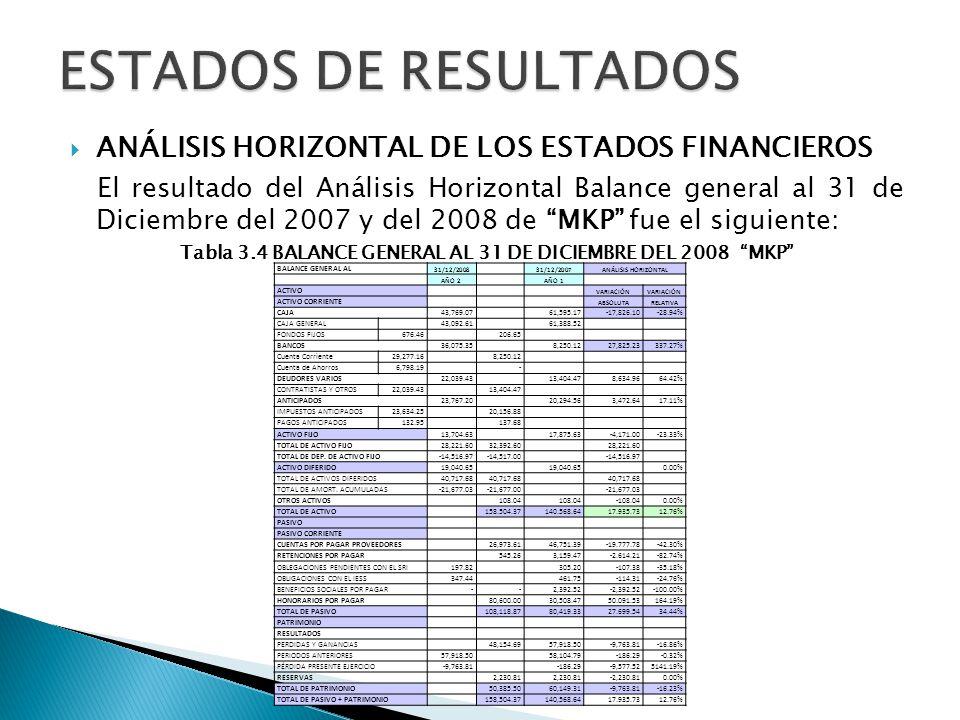 ANÁLISIS HORIZONTAL DE LOS ESTADOS FINANCIEROS El resultado del Análisis Horizontal Balance general al 31 de Diciembre del 2007 y del 2008 de MKP fue
