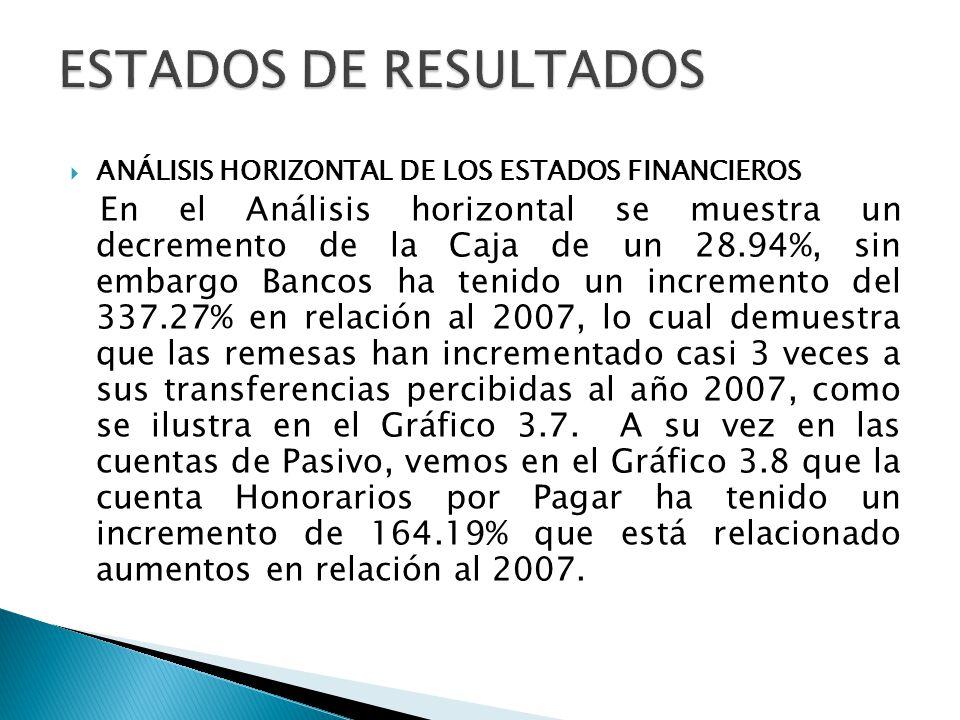 ANÁLISIS HORIZONTAL DE LOS ESTADOS FINANCIEROS En el Análisis horizontal se muestra un decremento de la Caja de un 28.94%, sin embargo Bancos ha tenid