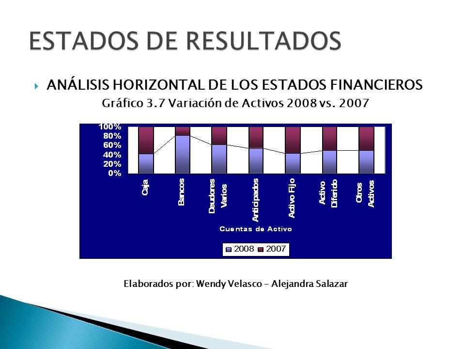 ANÁLISIS HORIZONTAL DE LOS ESTADOS FINANCIEROS Gráfico 3.7 Variación de Activos 2008 vs. 2007 Elaborados por: Wendy Velasco – Alejandra Salazar