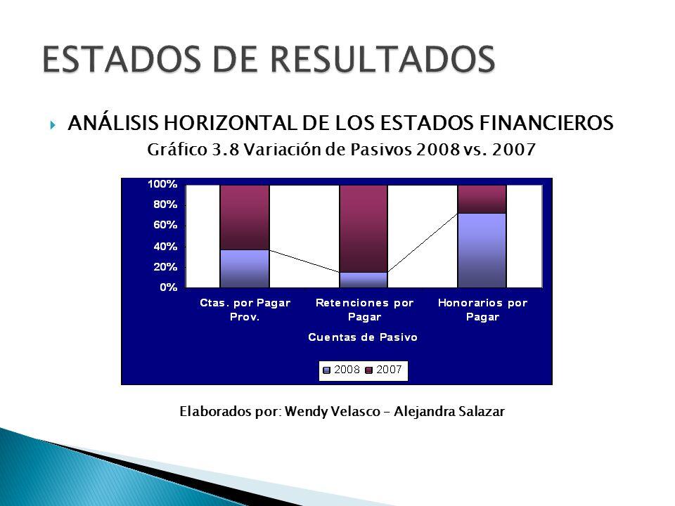 ANÁLISIS HORIZONTAL DE LOS ESTADOS FINANCIEROS Gráfico 3.8 Variación de Pasivos 2008 vs. 2007 Elaborados por: Wendy Velasco – Alejandra Salazar