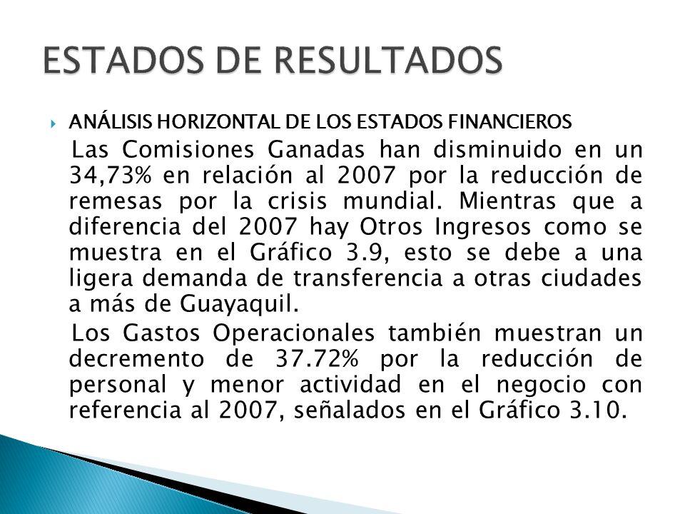 ANÁLISIS HORIZONTAL DE LOS ESTADOS FINANCIEROS Las Comisiones Ganadas han disminuido en un 34,73% en relación al 2007 por la reducción de remesas por